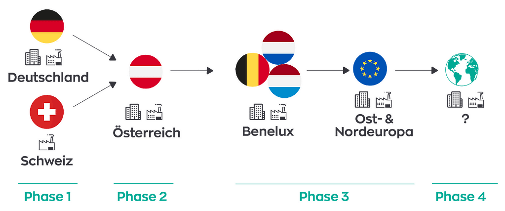 Länderstrategie Grafik